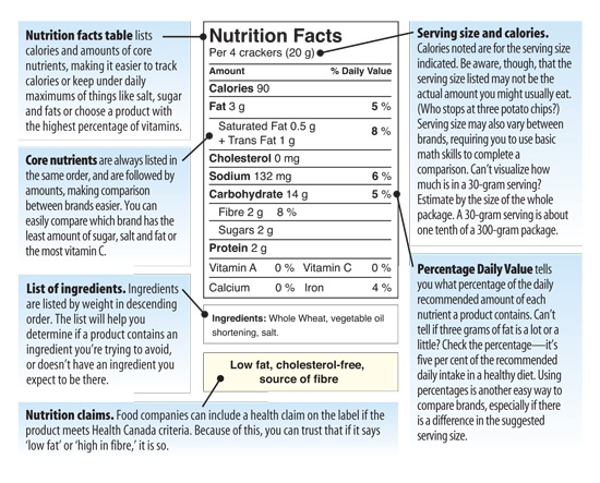 Nutrition Label. []
