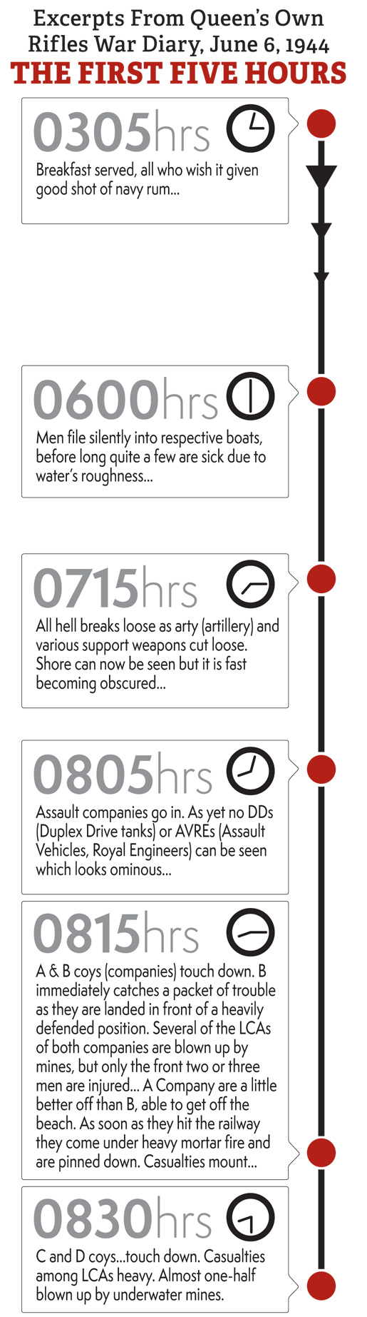 D-Day-Infographics-2