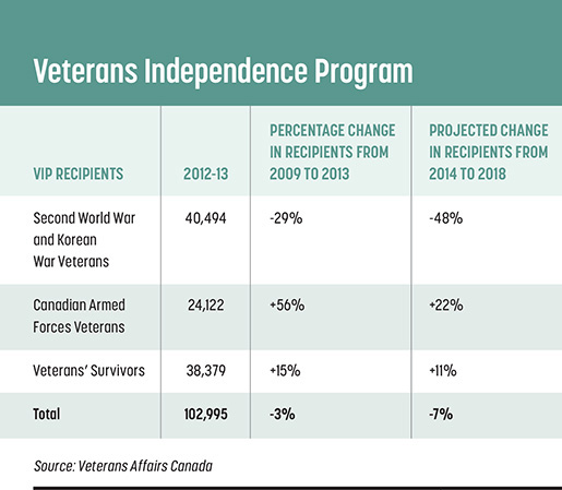 Long-Term Support For Canada's Veterans Part 2: A Cold World